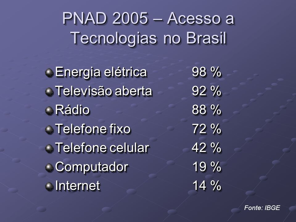 PNAD 2005 – Acesso a Tecnologias no Brasil Energia elétrica98 % Televisão aberta92 % Rádio88 % Telefone fixo72 % Telefone celular42 % Computador19 % Internet14 % Energia elétrica98 % Televisão aberta92 % Rádio88 % Telefone fixo72 % Telefone celular42 % Computador19 % Internet14 % Fonte: IBGE