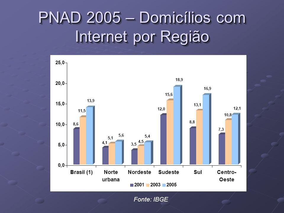 PNAD 2005 – Domicílios com Internet por Região Fonte: IBGE