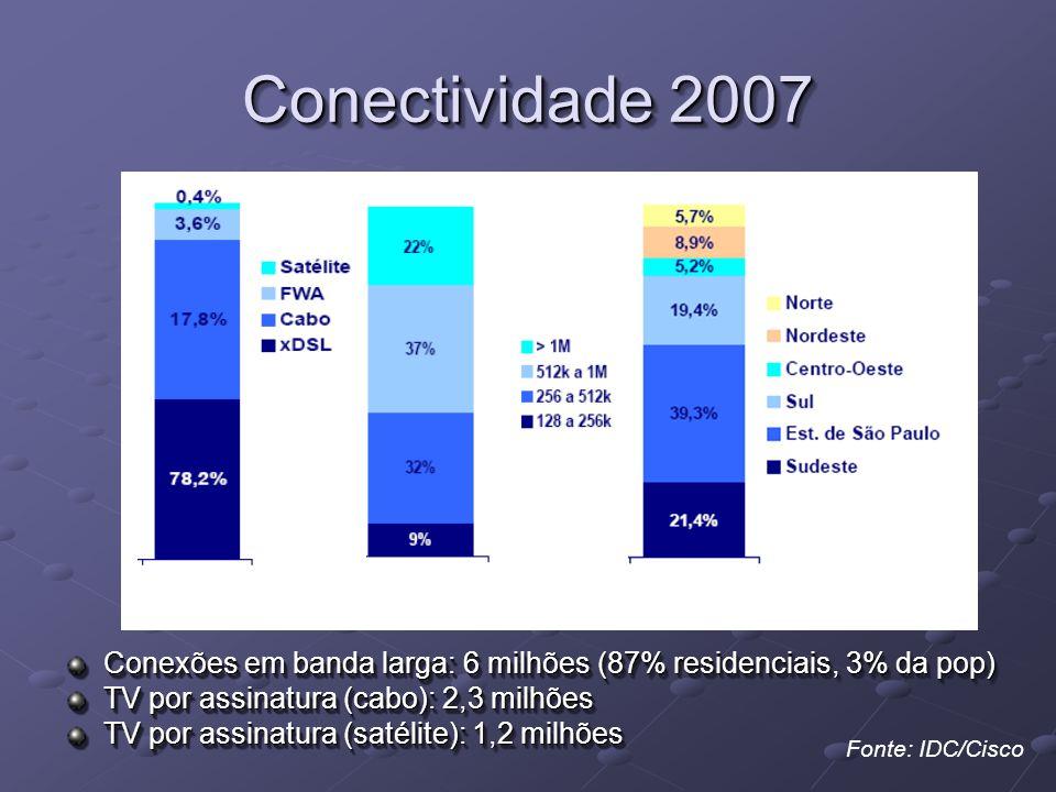 Conectividade 2007 Conexões em banda larga: 6 milhões (87% residenciais, 3% da pop) TV por assinatura (cabo): 2,3 milhões TV por assinatura (satélite): 1,2 milhões Conexões em banda larga: 6 milhões (87% residenciais, 3% da pop) TV por assinatura (cabo): 2,3 milhões TV por assinatura (satélite): 1,2 milhões Fonte: IDC/Cisco