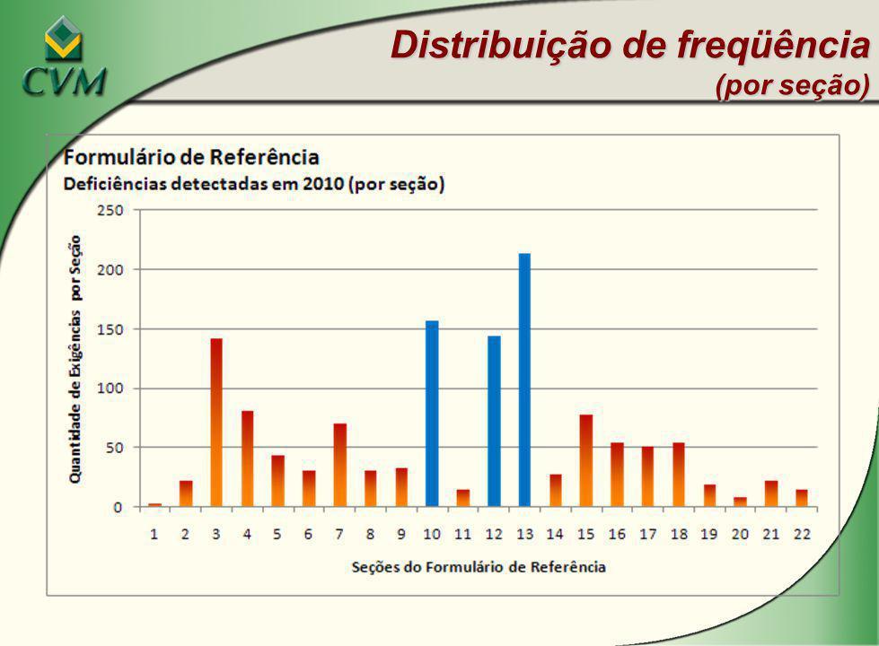 Distribuição de freqüência (por seção)