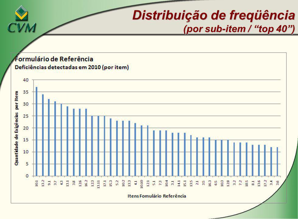 Distribuição de freqüência (por sub-item / top 40 )