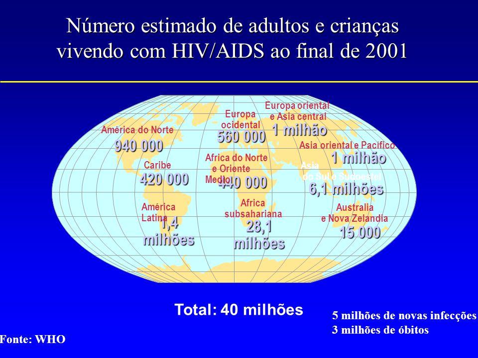 Número estimado de adultos e crianças vivendo com HIV/AIDS ao final de 2001 560 000 440 000 28,1 milhões 1 milhão 6,1 milhões 15 000 940 000 420 000 1,4 milhões 1 milhão Europa ocidental Africa subsahariana Europa oriental e Asia central Asia do Sul e Sudoestel Australia e Nova Zelandia América do Norte Caribe América Latina Asia oriental e Pacífico Africa do Norte e Oriente Medio Total: 40 milhões 5 milhões de novas infecções 3 milhões de óbitos Fonte: WHO