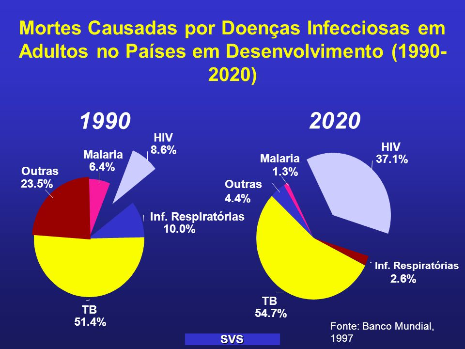 SVS Situação da tuberculose, 2000  1.9 milhões de mortes 98% delas em países em desenvolvimento - Brasil - 19.000 (6.029)  Cerca de 350.000 mortes devidas à TB/HIV  8,7 milhões de novos casos, 80% em 22 países - Brasil -Estimado 118.000 (notificados 82.249 novos, 11.095 recidivas)  TBMR presente em 63 dos 72 países que participaram do inquérito de 1994-1999 - Brasil 1,1% de resistência primária - 1.100 TBMR  Entre 2000-2020 um bilhão de pessoas serão infectadas, 200 milhões irão adoecer e 35 milhões mortes, se não for melhorado o controle.