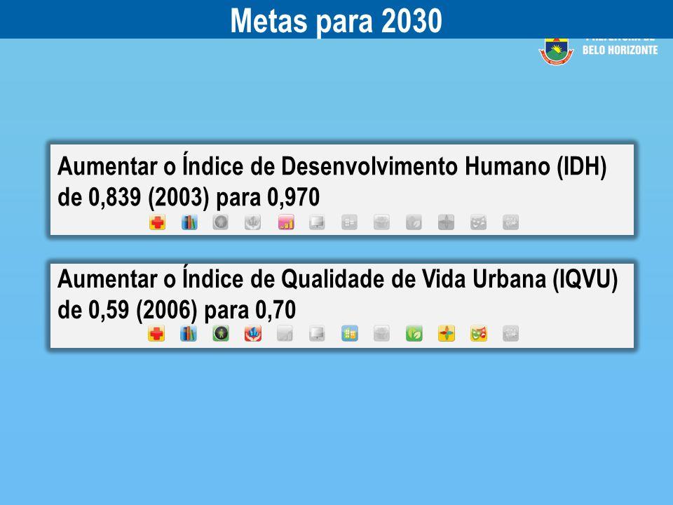 Aumentar o Índice de Desenvolvimento Humano (IDH) de 0,839 (2003) para 0,970 Aumentar o Índice de Qualidade de Vida Urbana (IQVU) de 0,59 (2006) para 0,70 Metas para 2030