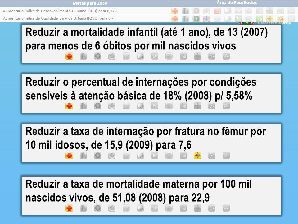 Aumentar o Índice de Qualidade de Vida Urbana (IQVU) para 0,7 Metas para 2030 Área de Resultados Aumentar o Índice de Desenvolvimento Humano (IDH) para 0,970 Reduzir o percentual de internações por condições sensíveis à atenção básica de 18% (2008) p/ 5,58% Reduzir a taxa de internação por fratura no fêmur por 10 mil idosos, de 15,9 (2009) para 7,6 Reduzir a mortalidade infantil (até 1 ano), de 13 (2007) para menos de 6 óbitos por mil nascidos vivos Reduzir a taxa de mortalidade materna por 100 mil nascidos vivos, de 51,08 (2008) para 22,9