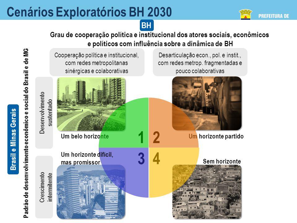 Cenários Exploratórios BH 2030 Cooperação política e institucional, com redes metropolitanas sinérgicas e colaborativas Desarticulação econ., pol.