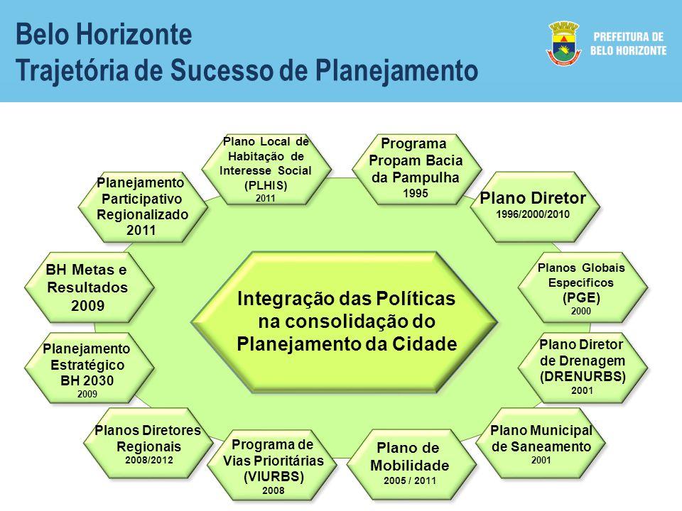 Belo Horizonte Trajetória de Sucesso de Planejamento Plano Diretor 1996/2000/2010 Planos Globais Específicos (PGE) 2000 Integração das Políticas na consolidação do Planejamento da Cidade Plano Diretor de Drenagem (DRENURBS) 2001 Plano Municipal de Saneamento 2001 Programa Propam Bacia da Pampulha 1995 Plano Local de Habitação de Interesse Social (PLHIS) 2011 Planejamento Participativo Regionalizado 2011 BH Metas e Resultados 2009 Planejamento Estratégico BH 2030 2009 Planos Diretores Regionais 2008/2012 Programa de Vias Prioritárias (VIURBS) 2008 Plano de Mobilidade 2005 / 2011