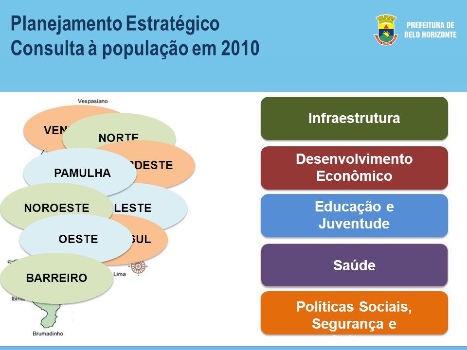 Planejamento Estratégico Consulta à população em 2010 VENDA NOVANORTENORDESTELESTEPAMULHACENTRO SULNOROESTEOESTEBARREIRO Infraestrutura Desenvolvimento Econômico Educação e Juventude Saúde Políticas Sociais, Segurança e Cultura
