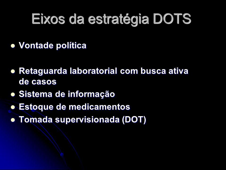 Eixos da estratégia DOTS Vontade política Vontade política Retaguarda laboratorial com busca ativa de casos Retaguarda laboratorial com busca ativa de