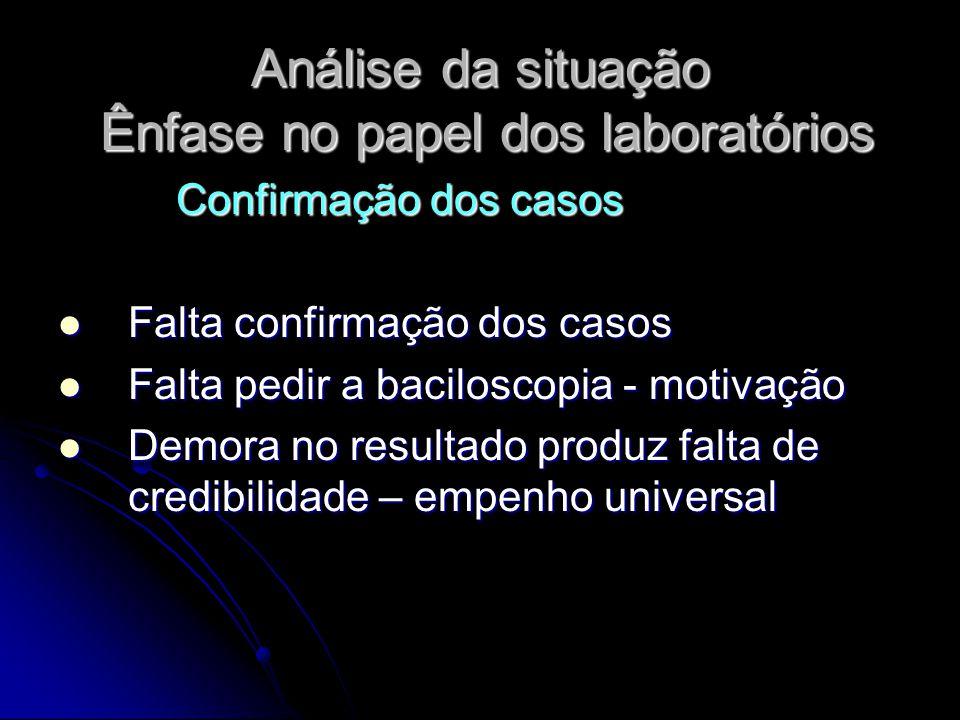 Análise da situação Ênfase no papel dos laboratórios Confirmação dos casos Confirmação dos casos Falta confirmação dos casos Falta confirmação dos cas