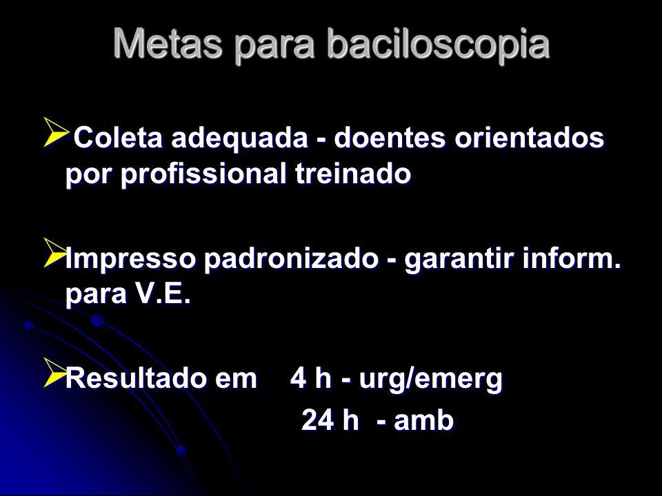 Metas para baciloscopia  Coleta adequada - doentes orientados por profissional treinado  Impresso padronizado - garantir inform. para V.E.  Resulta