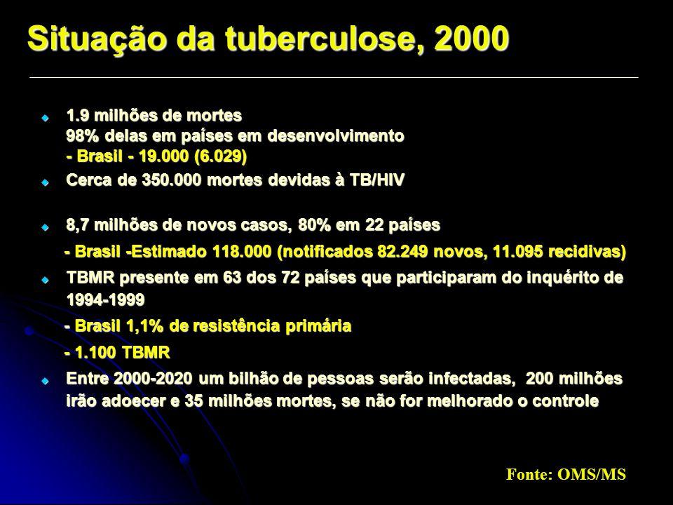 Situação da tuberculose, 2000  1.9 milhões de mortes 98% delas em países em desenvolvimento - Brasil - 19.000 (6.029)  Cerca de 350.000 mortes devidas à TB/HIV  8,7 milhões de novos casos, 80% em 22 países - Brasil -Estimado 118.000 (notificados 82.249 novos, 11.095 recidivas) - Brasil -Estimado 118.000 (notificados 82.249 novos, 11.095 recidivas)  TBMR presente em 63 dos 72 países que participaram do inquérito de 1994-1999 - Brasil 1,1% de resistência primária - Brasil 1,1% de resistência primária - 1.100 TBMR - 1.100 TBMR  Entre 2000-2020 um bilhão de pessoas serão infectadas, 200 milhões irão adoecer e 35 milhões mortes, se não for melhorado o controle Fonte: OMS/MS