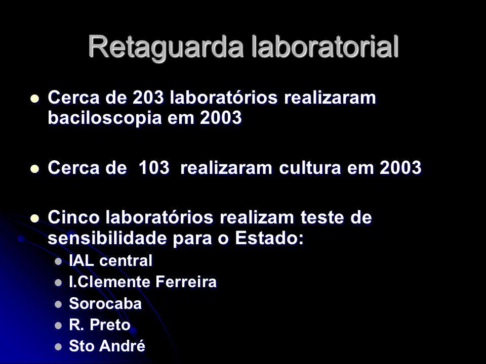 Retaguarda laboratorial Cerca de 203 laboratórios realizaram baciloscopia em 2003 Cerca de 203 laboratórios realizaram baciloscopia em 2003 Cerca de 103 realizaram cultura em 2003 Cerca de 103 realizaram cultura em 2003 Cinco laboratórios realizam teste de sensibilidade para o Estado: Cinco laboratórios realizam teste de sensibilidade para o Estado: IAL central IAL central I.Clemente Ferreira I.Clemente Ferreira Sorocaba Sorocaba R.
