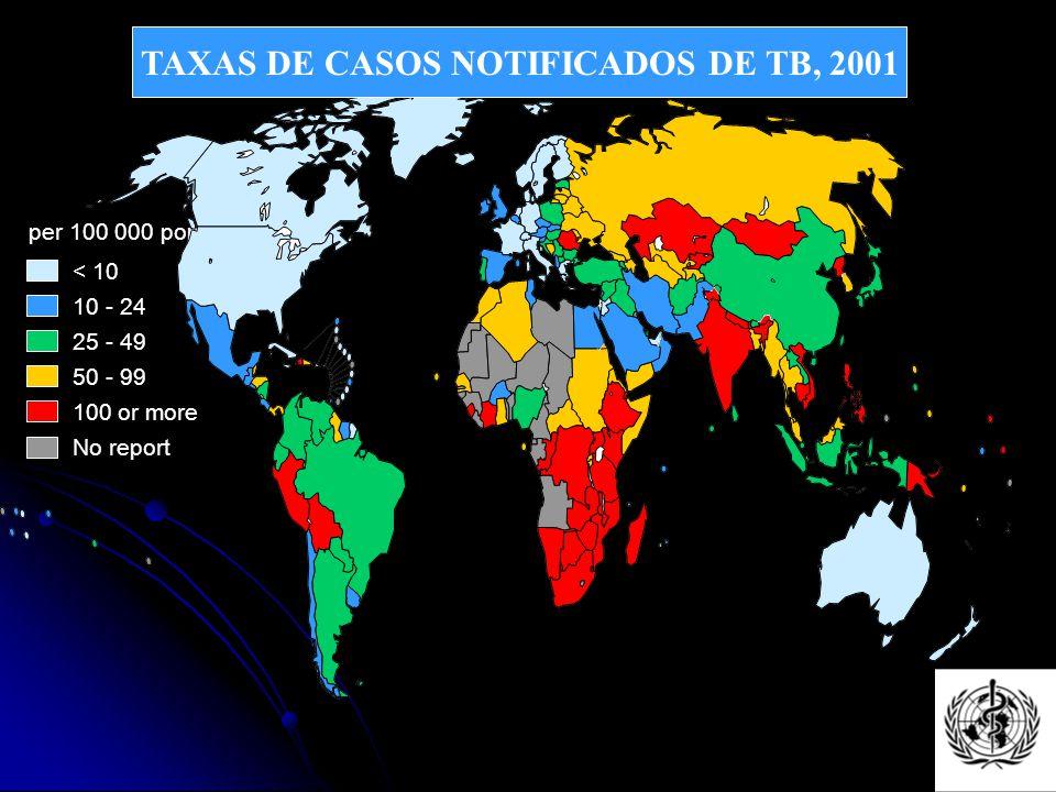 Casos de tuberculose Brasil Cerca de 85 000 casos por ano 54 casos por 100 000 hab.
