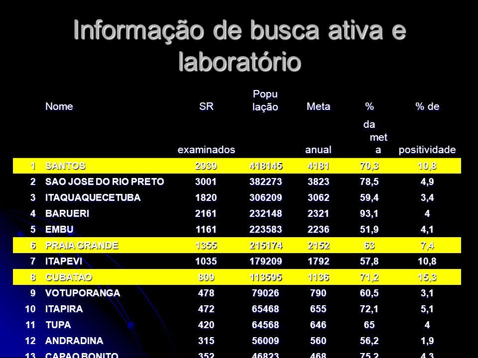 NomeSRPopulaçãoMeta% % de examinados anual da met a positividade 1SANTOS2939418145418170,310,8 2 SAO JOSE DO RIO PRETO 3001382273382378,54,9 3ITAQUAQUECETUBA1820306209306259,43,4 4BARUERI2161232148232193,14 5EMBU1161223583223651,94,1 6 PRAIA GRANDE 13552151742152637,4 7ITAPEVI1035179209179257,810,8 8CUBATAO809113595113671,215,3 9VOTUPORANGA4787902679060,53,1 10ITAPIRA4726546865572,15,1 11TUPA42064568646654 12ANDRADINA3155600956056,21,9 13 CAPAO BONITO 3524682346875,24,3 14 PRESIDENTE VENCESLAU 2353772637762,36 Informação de busca ativa e laboratório