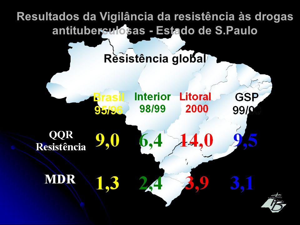 Resultados da Vigilância da resistência às drogas antituberculosas - Estado de S.Paulo Resistência global