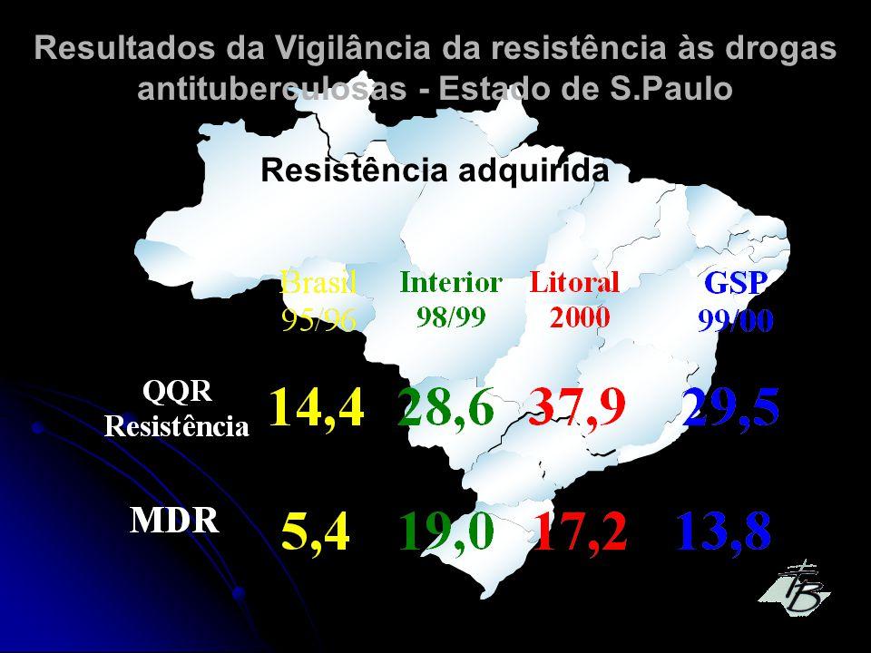 Resultados da Vigilância da resistência às drogas antituberculosas - Estado de S.Paulo Resistência adquirida