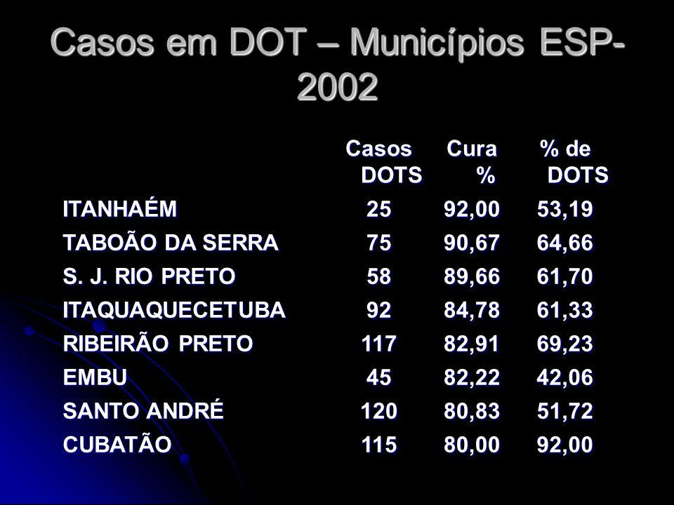 Casos DOTS Cura % % de DOTS ITANHAÉM2592,0053,19 TABOÃO DA SERRA 7590,6764,66 S. J. RIO PRETO 5889,6661,70 ITAQUAQUECETUBA9284,7861,33 RIBEIRÃO PRETO