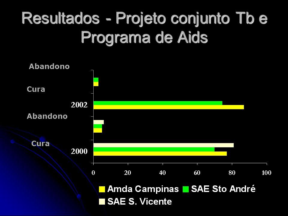 Resultados - Projeto conjunto Tb e Programa de Aids Cura Abandono Cura Abandono