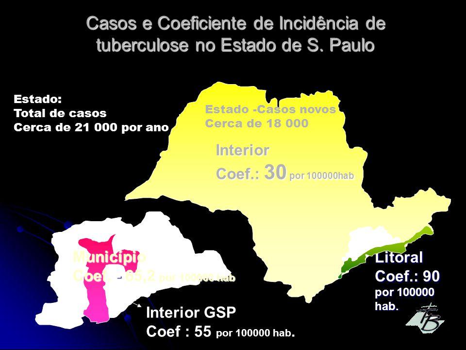 Casos e Coeficiente de Incidência de tuberculose no Estado de S.