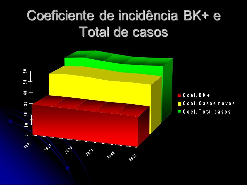 Coeficiente de incidência de tuberculose Município e Estado de S. Paulo