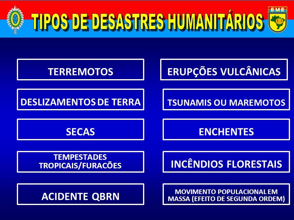 MOVIMENTO POPULACIONAL EM MASSA (EFEITO DE SEGUNDA ORDEM) ACIDENTE QBRN INCÊNDIOS FLORESTAIS TEMPESTADES TROPICAIS/FURACÕES ENCHENTESSECAS TSUNAMIS OU