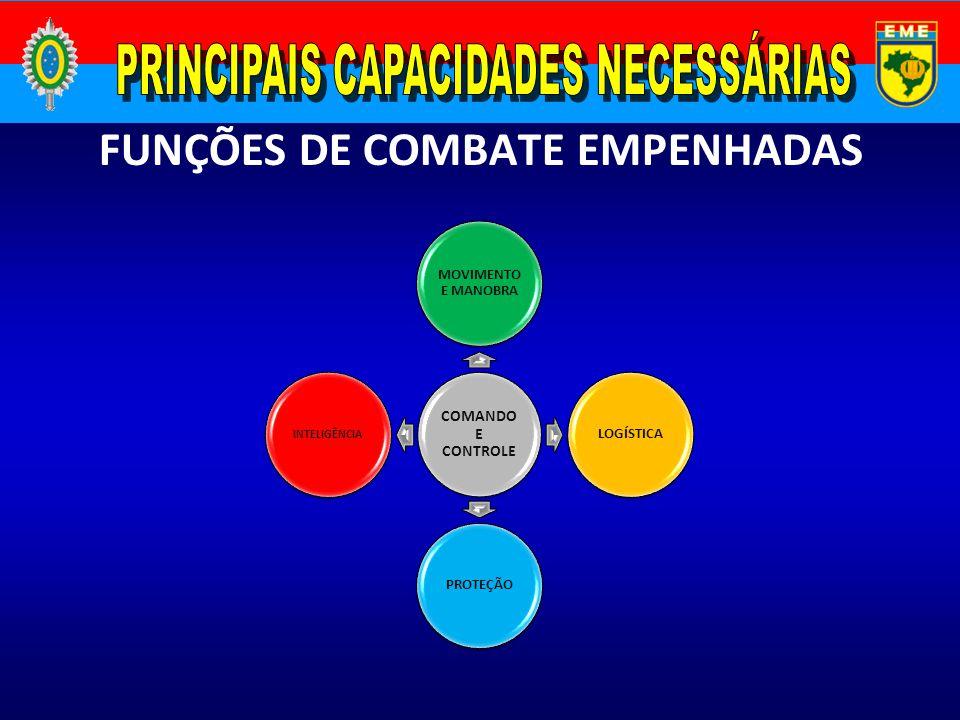 FUNÇÕES DE COMBATE EMPENHADAS COMANDO E CONTROLE MOVIMENTO E MANOBRA LOGÍSTICAPROTEÇÃO INTELIGÊNCIA