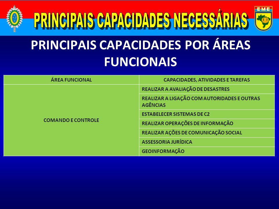 PRINCIPAIS CAPACIDADES POR ÁREAS FUNCIONAIS ÁREA FUNCIONALCAPACIDADES, ATIVIDADES E TAREFAS COMANDO E CONTROLE REALIZAR A AVALIAÇÃO DE DESASTRES REALI