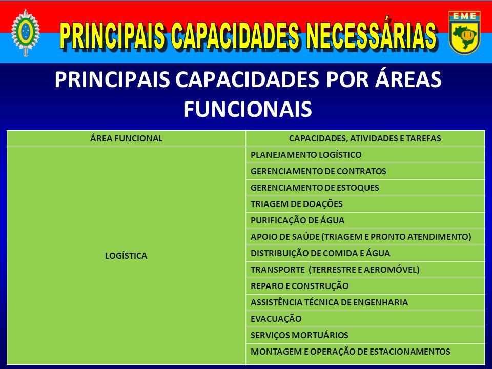 ÁREA FUNCIONALCAPACIDADES, ATIVIDADES E TAREFAS LOGÍSTICA PLANEJAMENTO LOGÍSTICO GERENCIAMENTO DE CONTRATOS GERENCIAMENTO DE ESTOQUES TRIAGEM DE DOAÇÕ