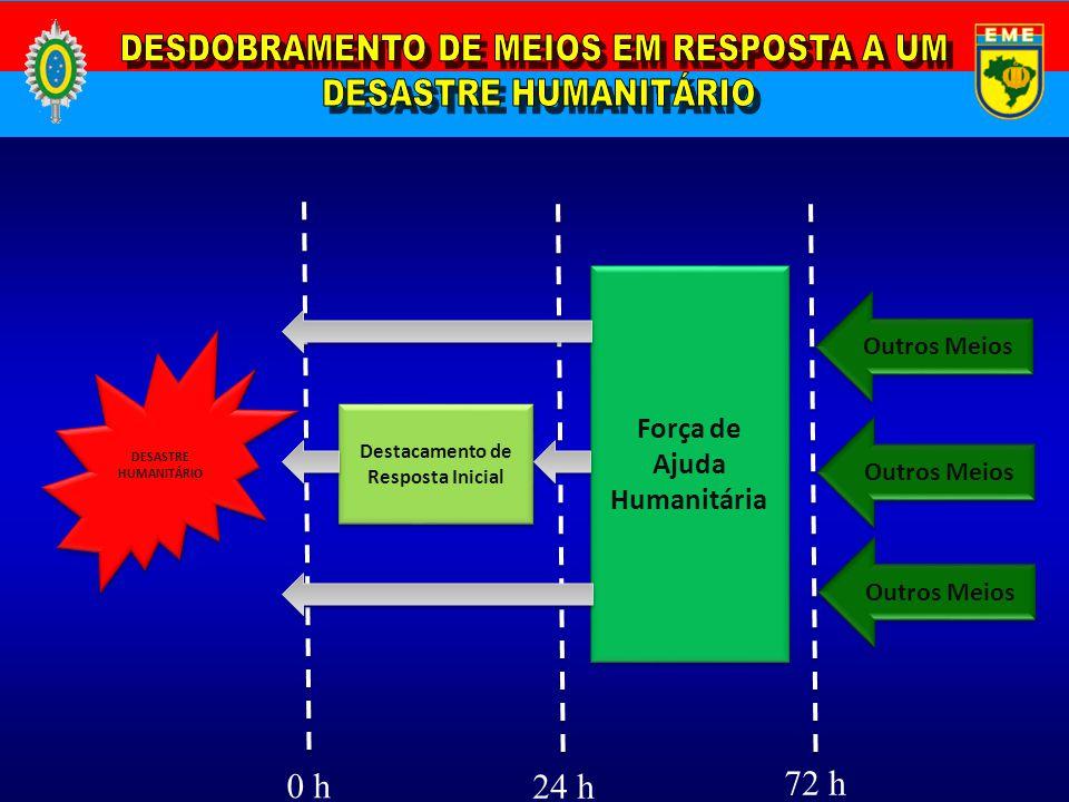 DESASTRE HUMANITÁRIO 0 h 24 h 72 h Destacamento de Resposta Inicial Força de Ajuda Humanitária Outros Meios