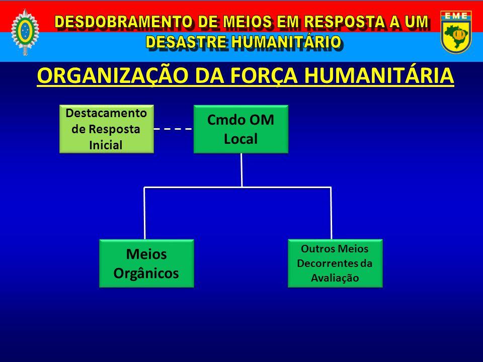 ORGANIZAÇÃO DA FORÇA HUMANITÁRIA Cmdo OM Local Meios Orgânicos Outros Meios Decorrentes da Avaliação Destacamento de Resposta Inicial