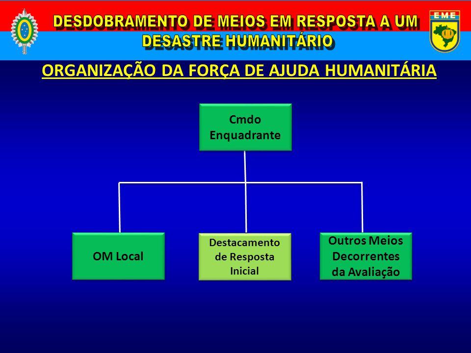 ORGANIZAÇÃO DA FORÇA DE AJUDA HUMANITÁRIA Outros Meios Decorrentes da Avaliação Cmdo Enquadrante OM Local