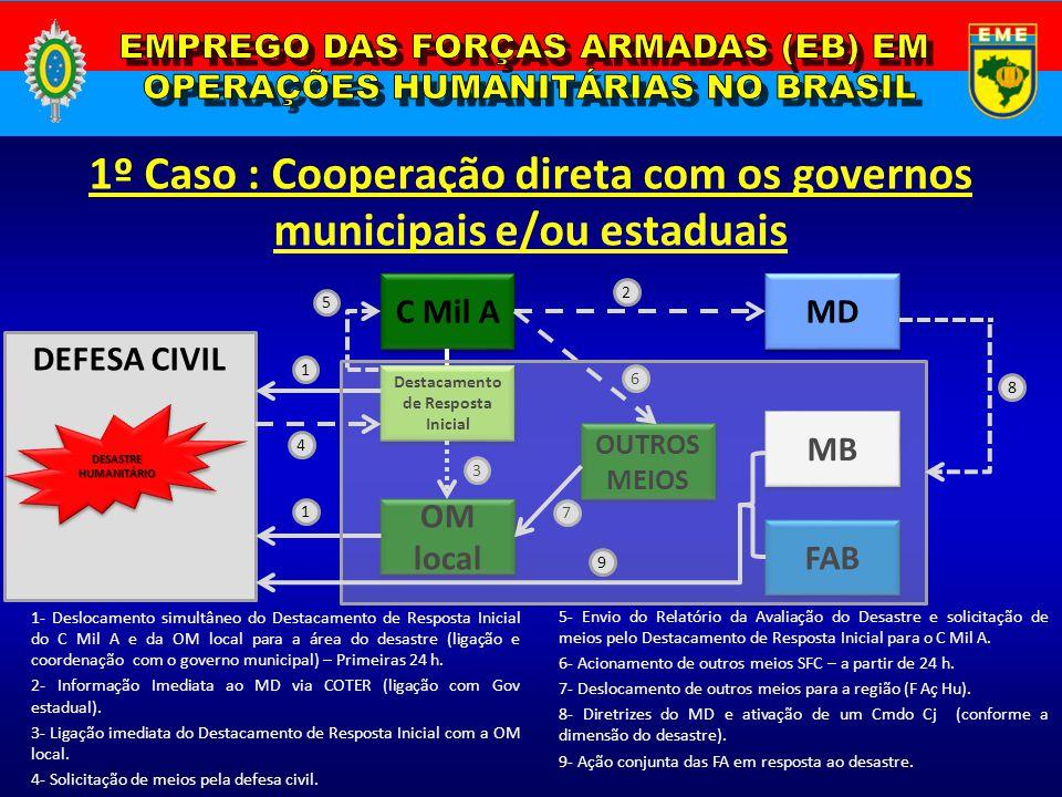 DEFESA CIVIL 1º Caso : Cooperação direta com os governos municipais e/ou estaduais DESASTRE HUMANITÁRIO C Mil A Destacamento de Resposta Inicial OM lo