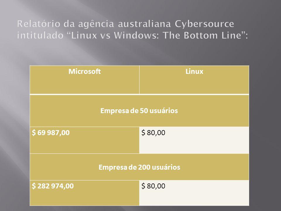 MicrosoftLinux Empresa de 50 usuários $ 69 987,00$ 80,00 Empresa de 200 usuários $ 282 974,00$ 80,00
