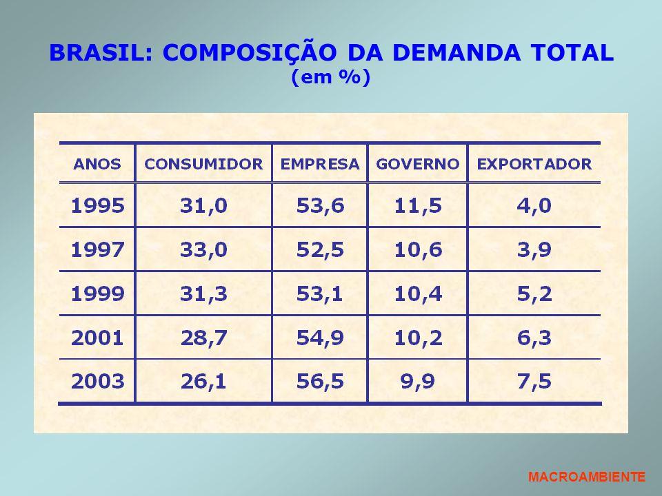 BRASIL: COMPOSIÇÃO DA DEMANDA TOTAL (em %) MACROAMBIENTE