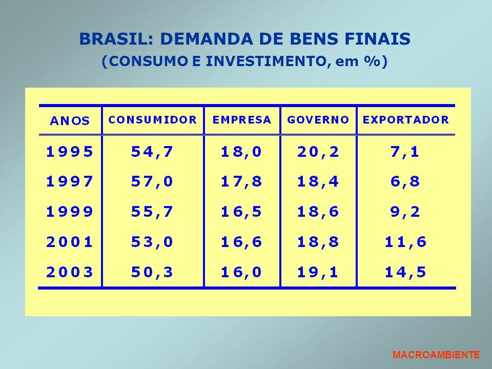 MACROAMBIENTE BRASIL: DEMANDA DE BENS FINAIS (CONSUMO E INVESTIMENTO, em %)