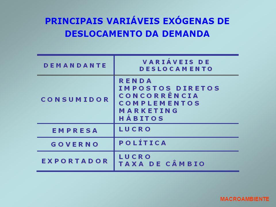 PRINCIPAIS VARIÁVEIS EXÓGENAS DE DESLOCAMENTO DA DEMANDA