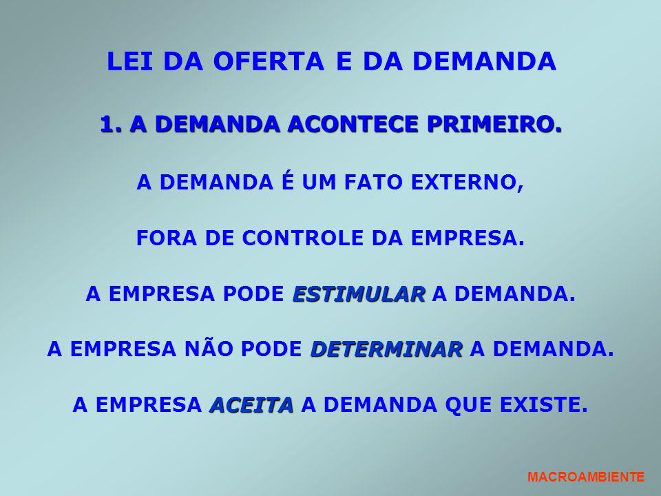 LEI DA OFERTA E DA DEMANDA 1. A DEMANDA ACONTECE PRIMEIRO. A DEMANDA É UM FATO EXTERNO, FORA DE CONTROLE DA EMPRESA. ESTIMULAR A EMPRESA PODE ESTIMULA