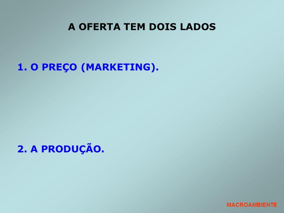 A OFERTA TEM DOIS LADOS 1. O PREÇO (MARKETING). 2. A PRODUÇÃO. MACROAMBIENTE
