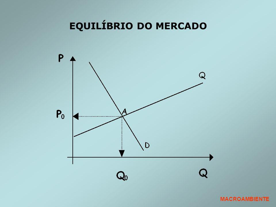 EQUILÍBRIO DO MERCADO MACROAMBIENTE