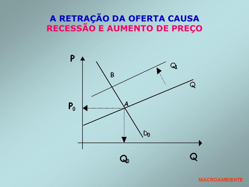 A RETRAÇÃO DA OFERTA CAUSA RECESSÃO E AUMENTO DE PREÇO MACROAMBIENTE