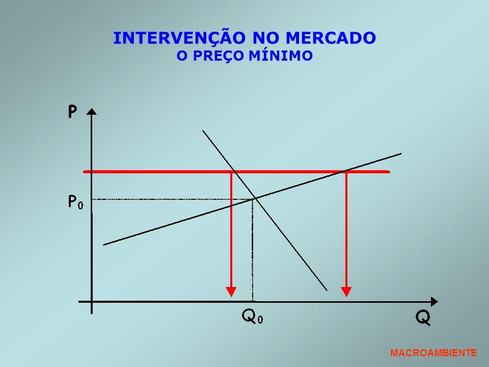 INTERVENÇÃO NO MERCADO O PREÇO MÍNIMO MACROAMBIENTE