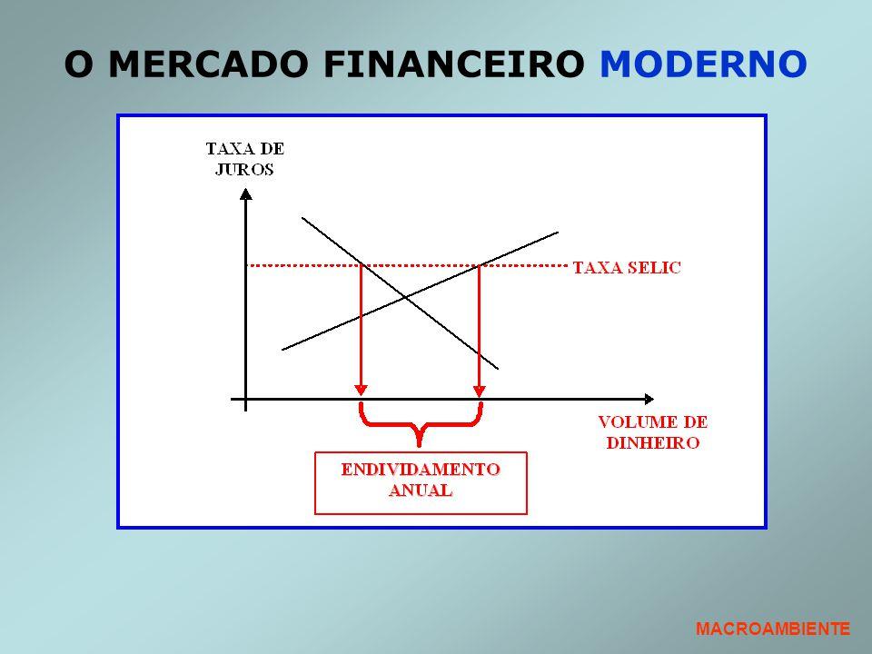 O MERCADO FINANCEIRO MODERNO MACROAMBIENTE