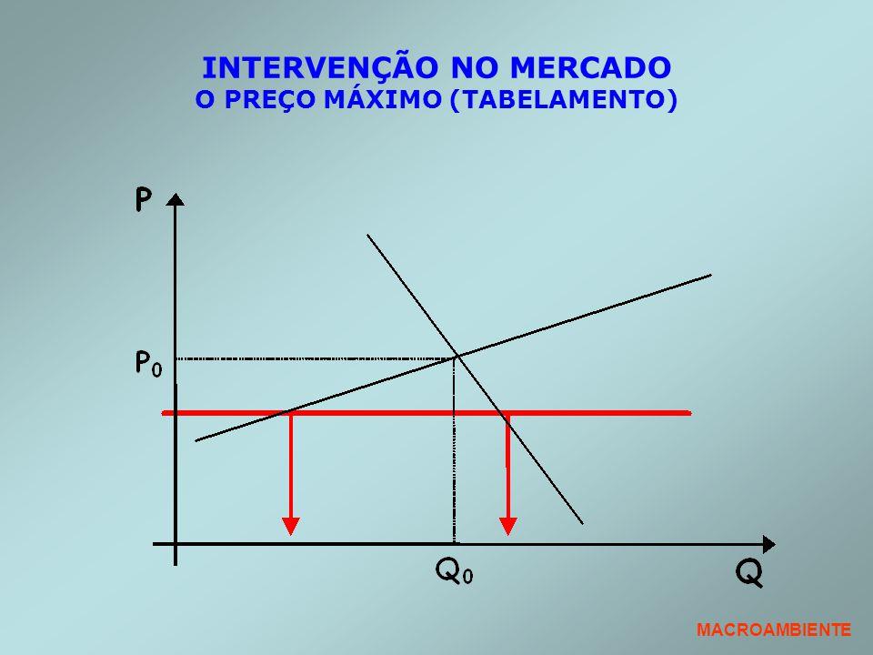 INTERVENÇÃO NO MERCADO O PREÇO MÁXIMO (TABELAMENTO) MACROAMBIENTE