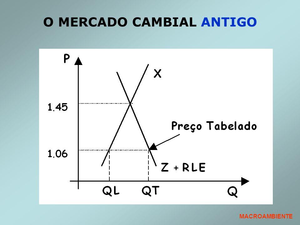 O MERCADO CAMBIAL ANTIGO MACROAMBIENTE