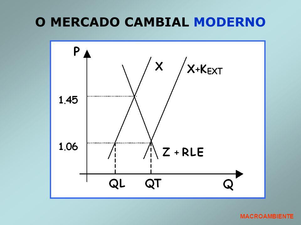 O MERCADO CAMBIAL MODERNO MACROAMBIENTE