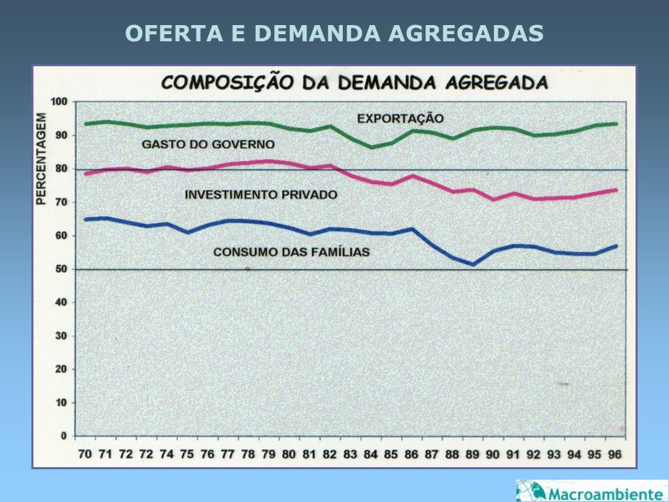 OFERTA E DEMANDA AGREGADAS
