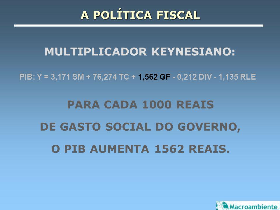 MULTIPLICADOR KEYNESIANO: PIB: Y = 3,171 SM + 76,274 TC + 1,562 GF - 0,212 DIV - 1,135 RLE PARA CADA 1000 REAIS DE GASTO SOCIAL DO GOVERNO, O PIB AUME