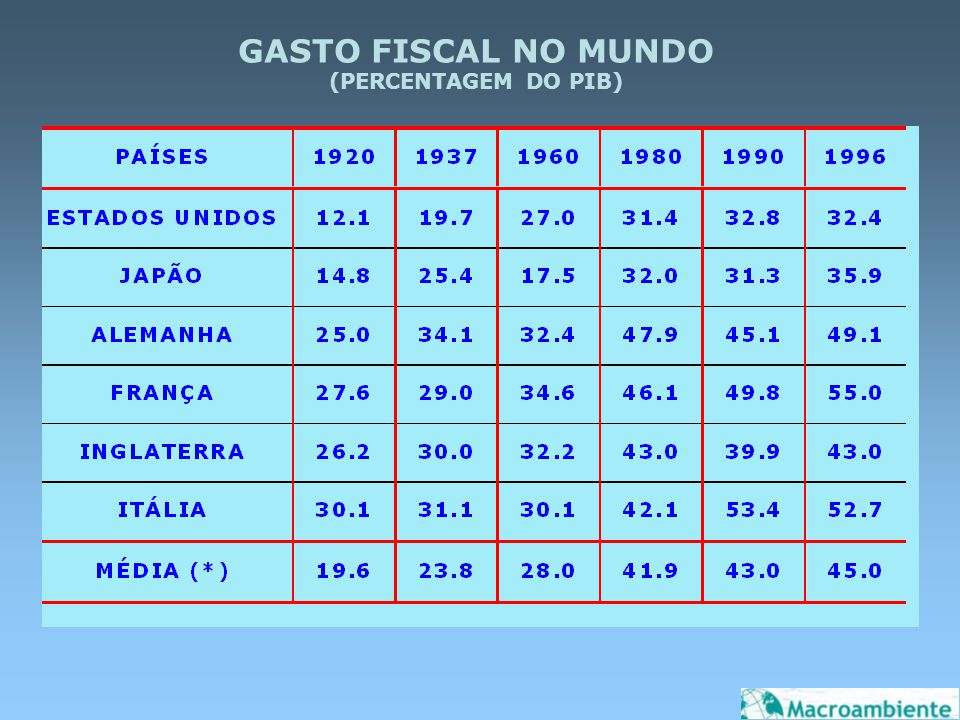 GASTO FISCAL NO MUNDO (PERCENTAGEM DO PIB)