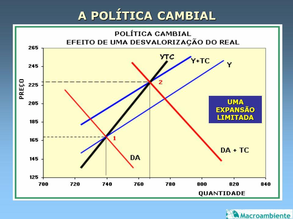 A POLÍTICA CAMBIAL UMA EXPANSÃO LIMITADA